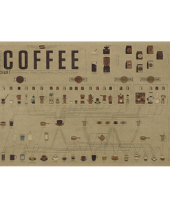 Specialty Coffee poster